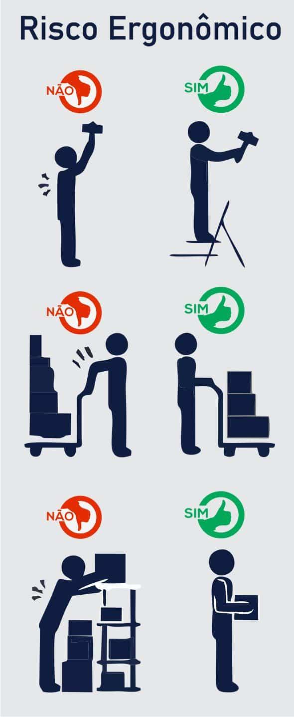 risco ergonomico exemplos