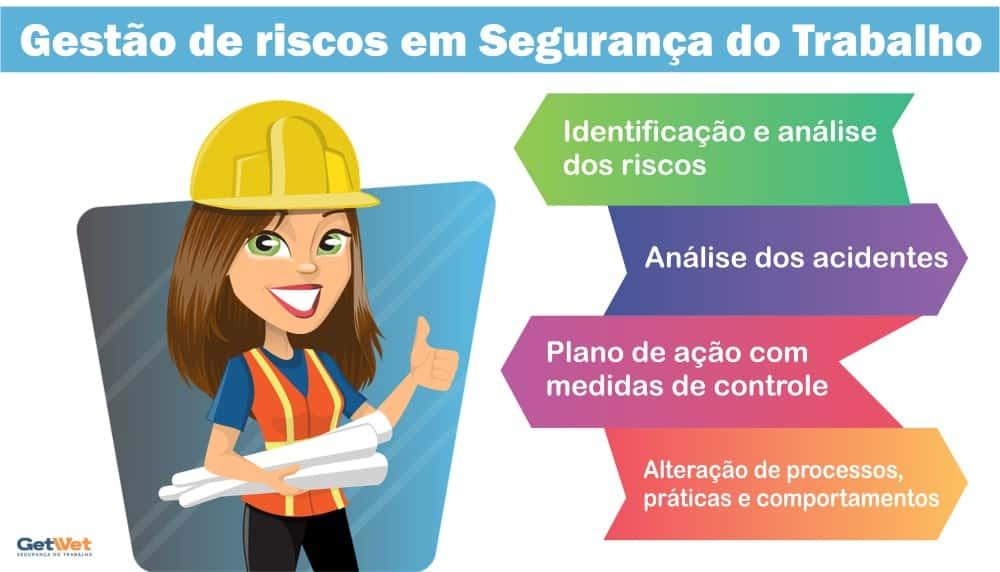 o que é gestão de riscos em segurança do trabalho
