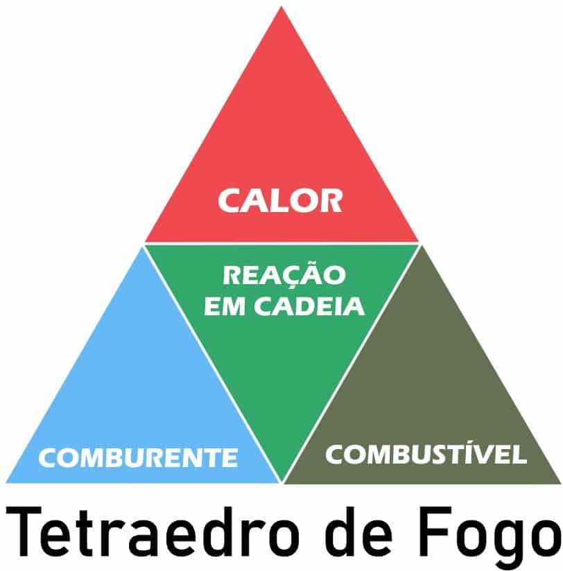 o que é tetraedro de fogo