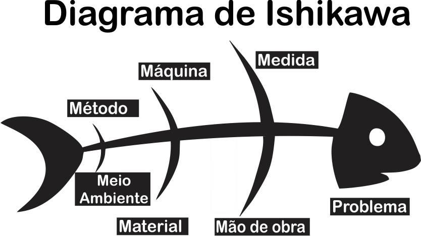 Diagrama de Ishikawa exemplos